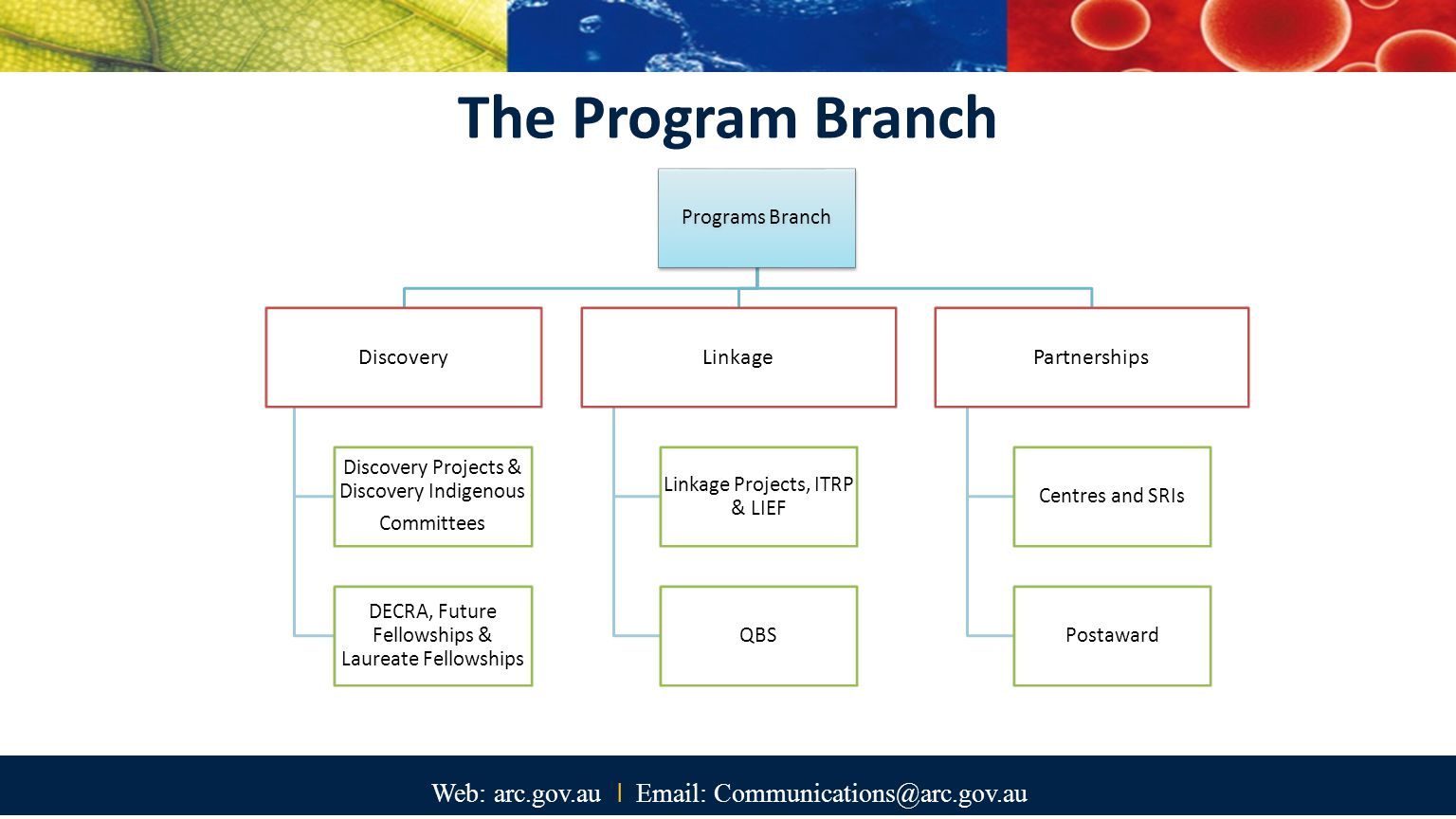 Web: arc.gov.au I Email: Communications@arc.gov.au NCGP Update Commonwealth grants Streamlining NCGP Scheme deliveries Postaward Scheme calendar Challenges and opportunities for 2015