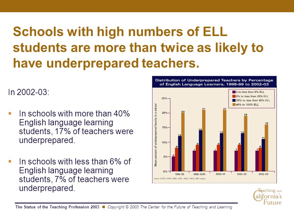 The Status of the Teaching Profession 2003 Copyright © 2003 The Center for the Future of Teaching and Learning Schools with high numbers of ELL students are more than twice as likely to have underprepared teachers.