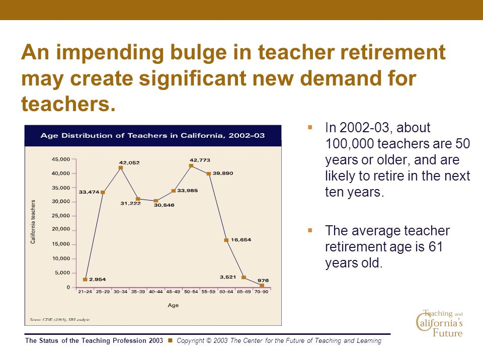 The Status of the Teaching Profession 2003 Copyright © 2003 The Center for the Future of Teaching and Learning An impending bulge in teacher retirement may create significant new demand for teachers.