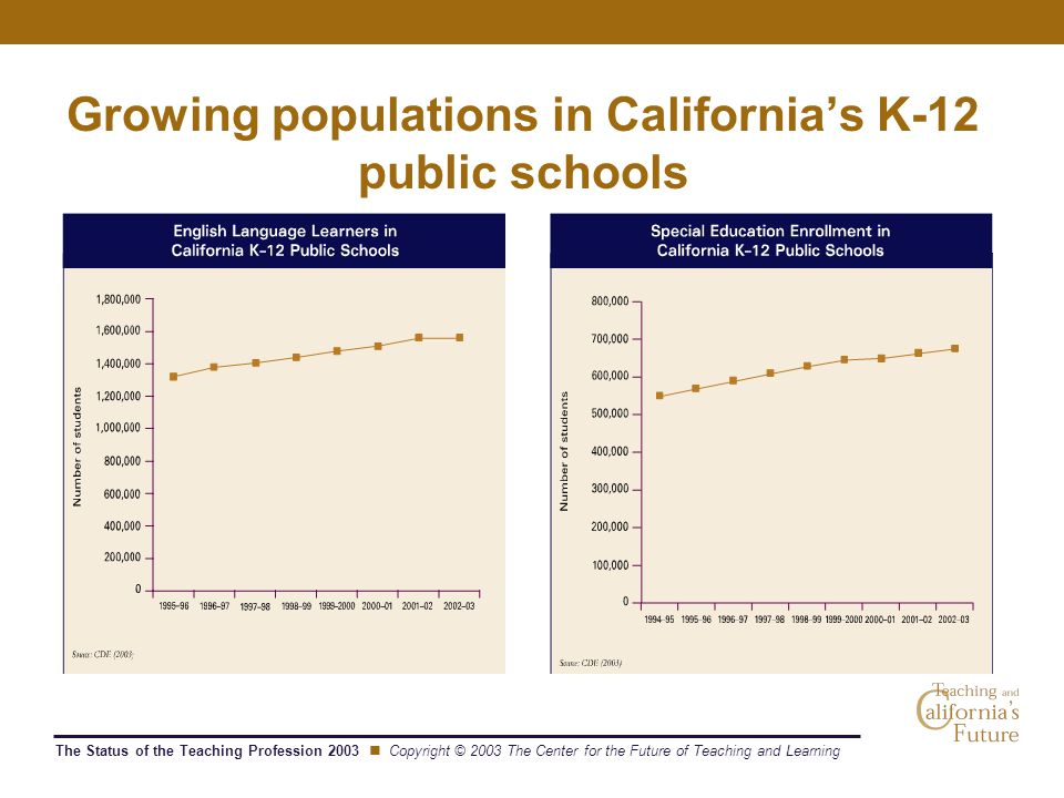 The Status of the Teaching Profession 2003 Copyright © 2003 The Center for the Future of Teaching and Learning Growing populations in California's K-12 public schools