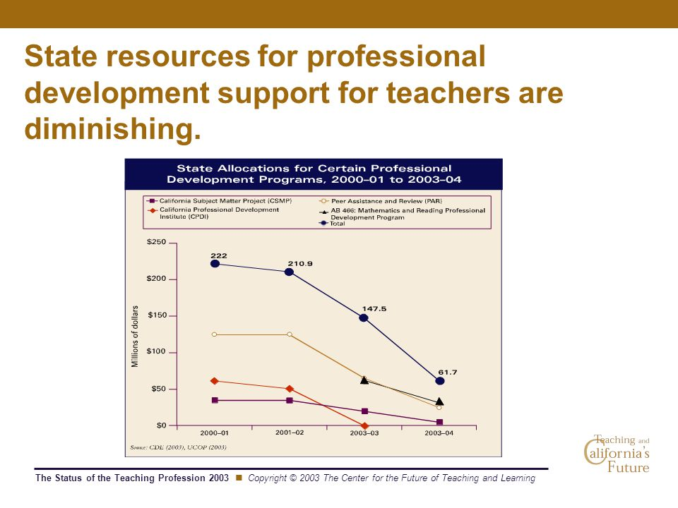 The Status of the Teaching Profession 2003 Copyright © 2003 The Center for the Future of Teaching and Learning State resources for professional development support for teachers are diminishing.