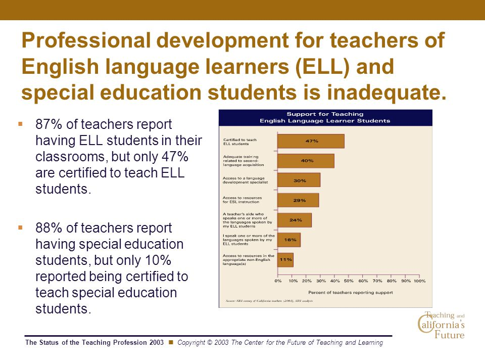 The Status of the Teaching Profession 2003 Copyright © 2003 The Center for the Future of Teaching and Learning Professional development for teachers of English language learners (ELL) and special education students is inadequate.
