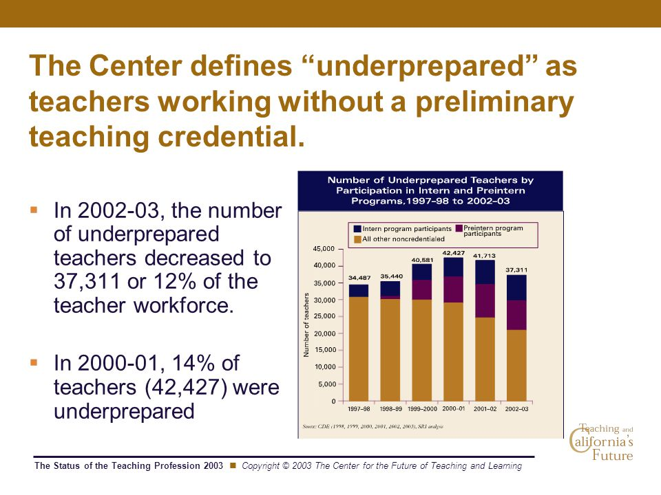The Status of the Teaching Profession 2003 Copyright © 2003 The Center for the Future of Teaching and Learning The Center defines underprepared as teachers working without a preliminary teaching credential.