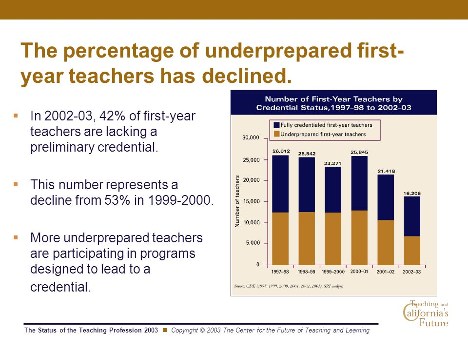 The Status of the Teaching Profession 2003 Copyright © 2003 The Center for the Future of Teaching and Learning The percentage of underprepared first-