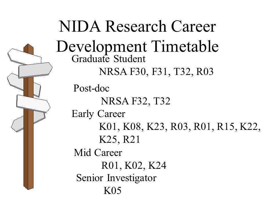 NIDA Research Career Development Timetable Graduate Student NRSA F30, F31, T32, R03 Post-doc NRSA F32, T32 Early Career K01, K08, K23, R03, R01, R15, K22, K25, R21 Mid Career R01, K02, K24 Senior Investigator K05