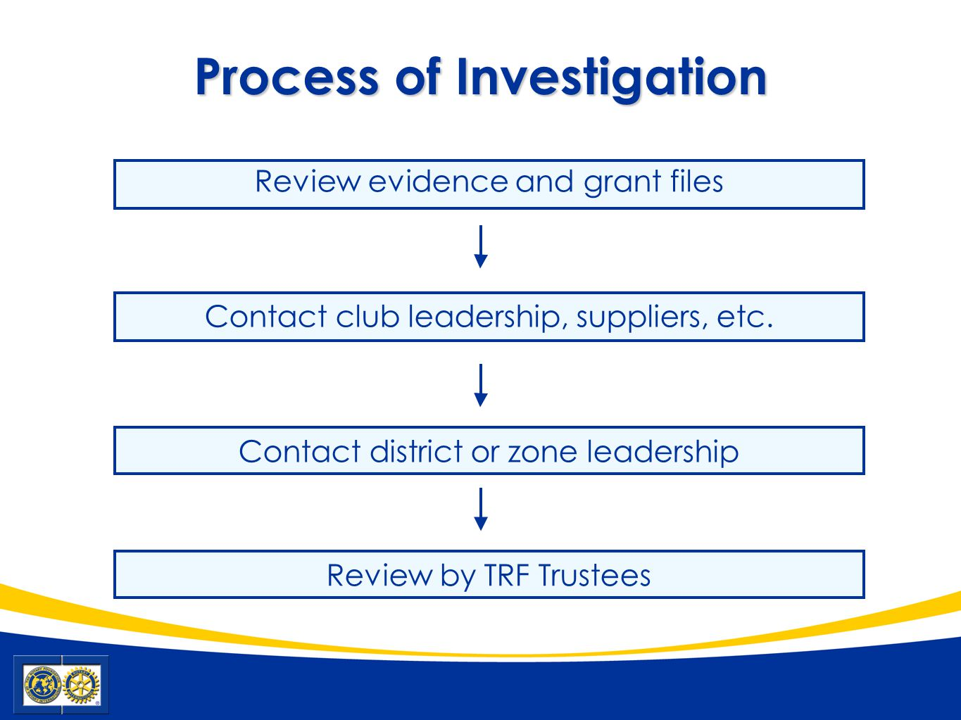 Process of Investigation Review evidence and grant files Contact district or zone leadership Contact club leadership, suppliers, etc.