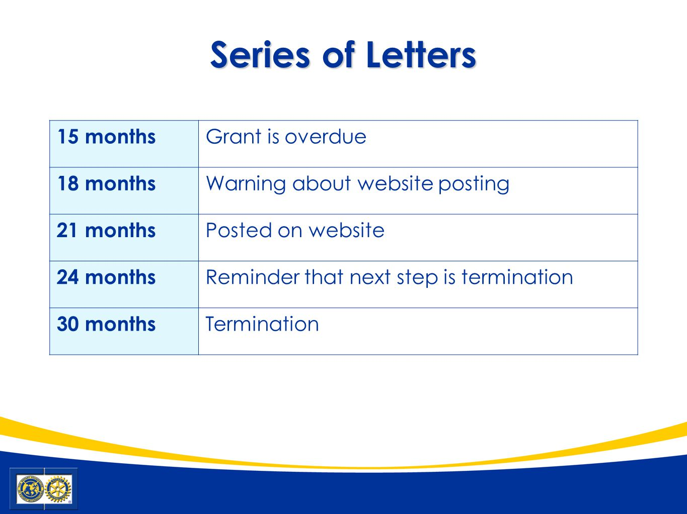 Series of Letters 15 months Grant is overdue 18 months Warning about website posting 21 months Posted on website 24 months Reminder that next step is termination 30 months Termination
