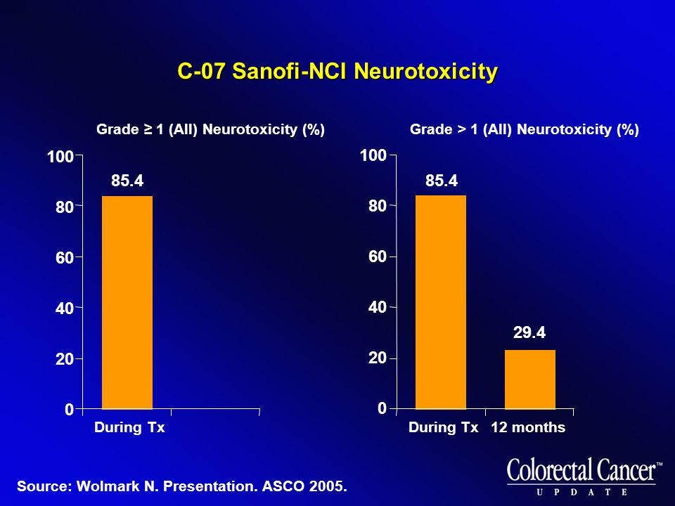 Grade ≥ 1 (All) Neurotoxicity (%) During Tx 100 80 60 40 20 0 C-07 Sanofi-NCI Neurotoxicity Grade > 1 (All) Neurotoxicity (%) During Tx12 months 100 80 60 40 20 0 85.4 29.4 Source: Wolmark N.
