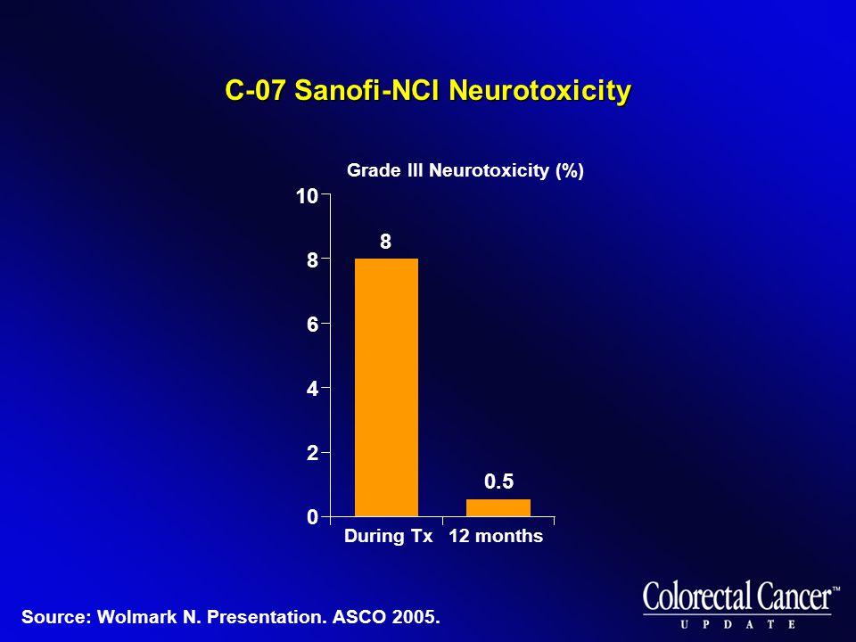 C-07 Sanofi-NCI Neurotoxicity Grade III Neurotoxicity (%) 10 8 6 4 2 0 8 0.5 During Tx12 months Source: Wolmark N. Presentation. ASCO 2005.