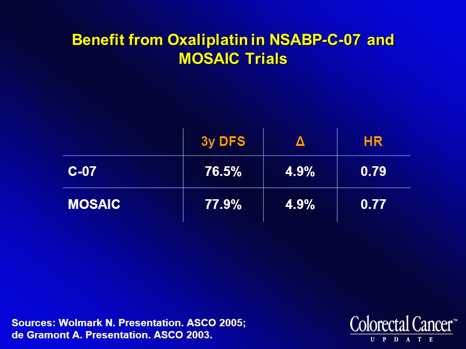 Benefit from Oxaliplatin in NSABP-C-07 and MOSAIC Trials 3y DFSΔHR C-0776.5%4.9%0.79 MOSAIC77.9%4.9%0.77 Sources: Wolmark N.