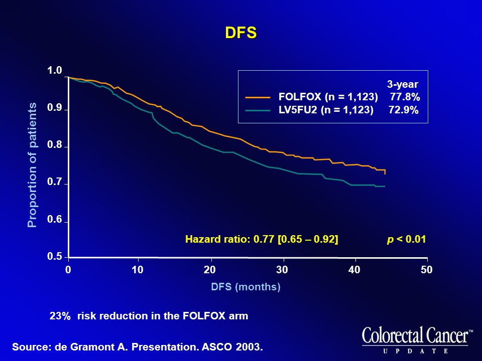 01020304050 23% risk reduction in the FOLFOX arm DFS (months) Hazard ratio: 0.77 [0.65 – 0.92] p < 0.01 3-year FOLFOX (n = 1,123) 77.8% LV5FU2 (n = 1,123) 72.9% 1.0 0.9 0.8 0.7 0.6 0.5 Proportion of patients Source: de Gramont A.