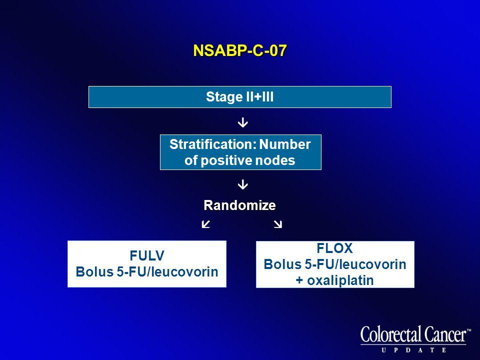   Randomize FULV Bolus 5-FU/leucovorin Stratification: Number of positive nodes FLOX Bolus 5-FU/leucovorin + oxaliplatin Stage ll+lll  NSABP-C-07