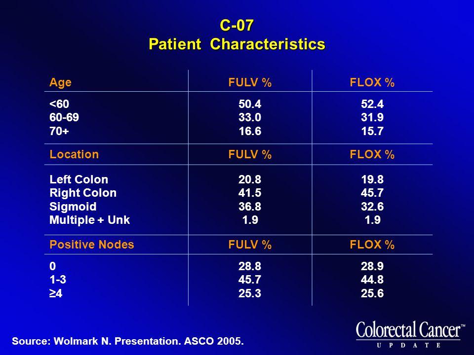 C-07 Patient Characteristics AgeFULV %FLOX % <60 60-69 70+ 50.4 33.0 16.6 52.4 31.9 15.7 LocationFULV %FLOX % Left Colon Right Colon Sigmoid Multiple