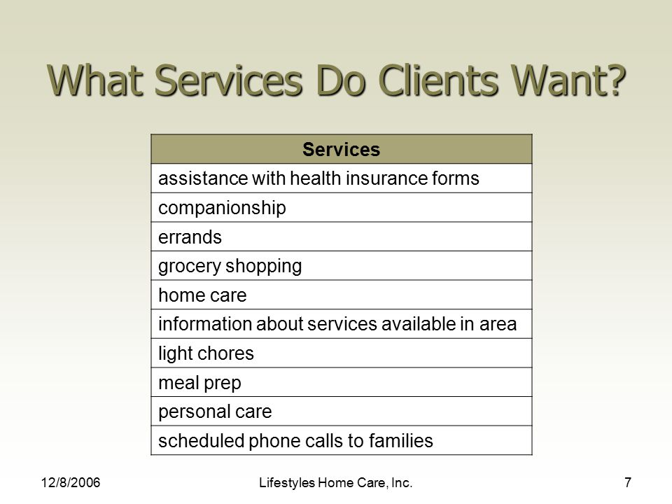 12/8/2006Lifestyles Home Care, Inc.7 What Services Do Clients Want.