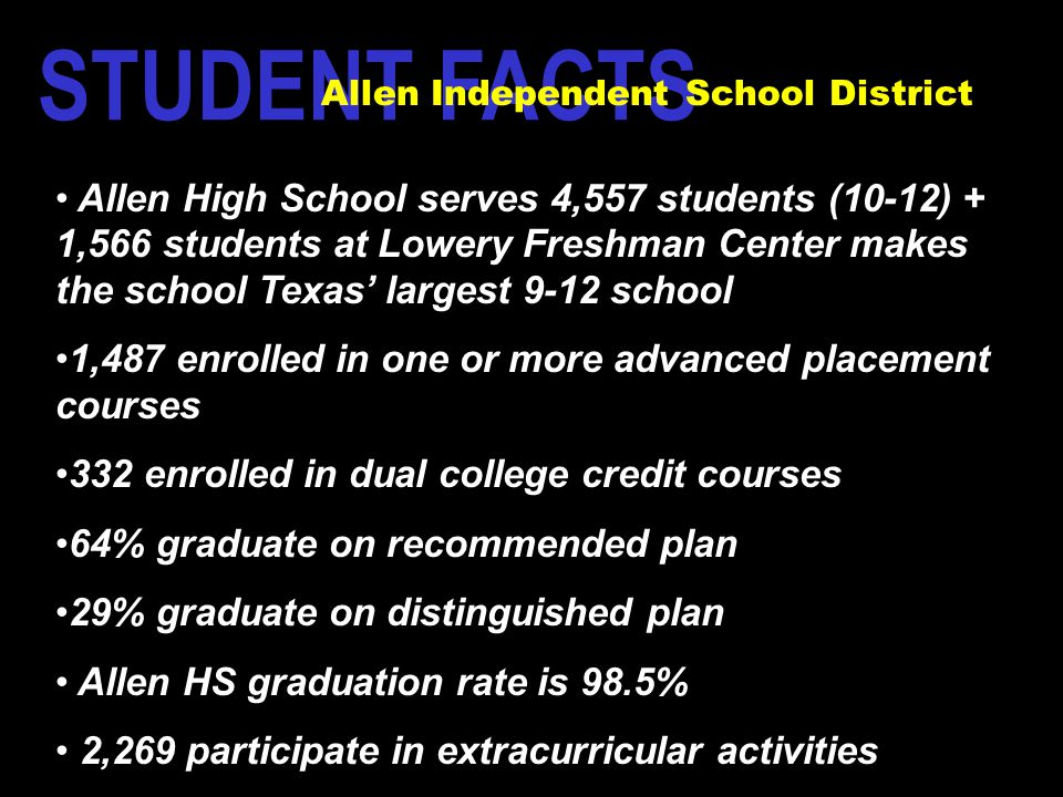 Allen High School serves 4,557 students (10-12) + 1,566 students at Lowery Freshman Center makes the school Texas' largest 9-12 school 1,487 enrolled