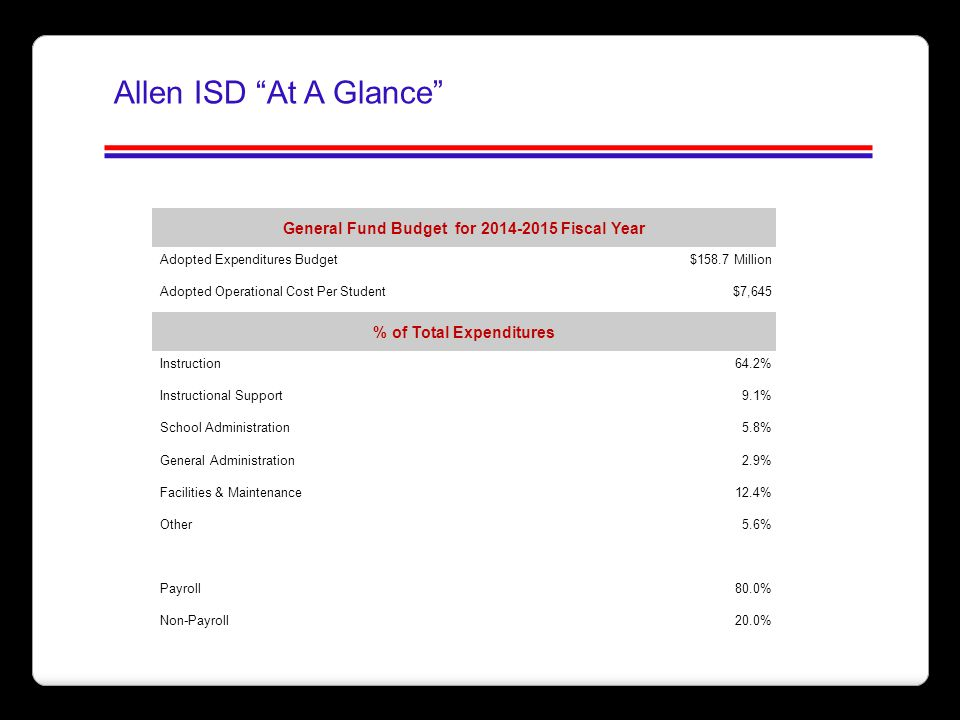 """Allen ISD """"At A Glance"""" General Fund Budget for 2014-2015 Fiscal Year Adopted Expenditures Budget $158.7 Million Adopted Operational Cost Per Student$"""