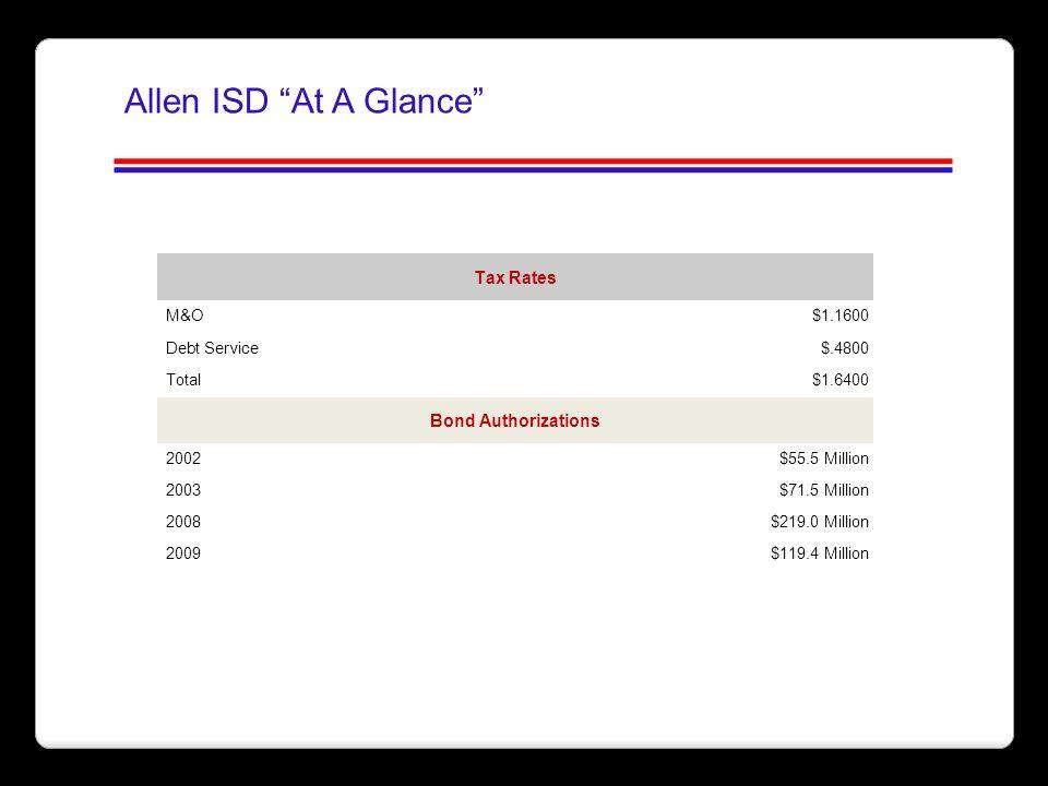 Tax Rates M&O$1.1600 Debt Service$.4800 Total$1.6400 Bond Authorizations 2002$55.5 Million 2003$71.5 Million 2008$219.0 Million 2009$119.4 Million All