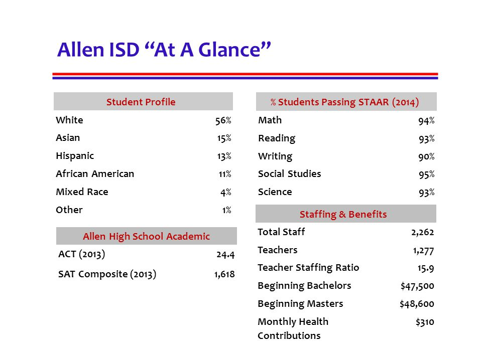 """Allen ISD """"At A Glance"""" Student Profile White56% Asian15% Hispanic13% African American11% Mixed Race4% Other1% % Students Passing STAAR (2014) Math94%"""