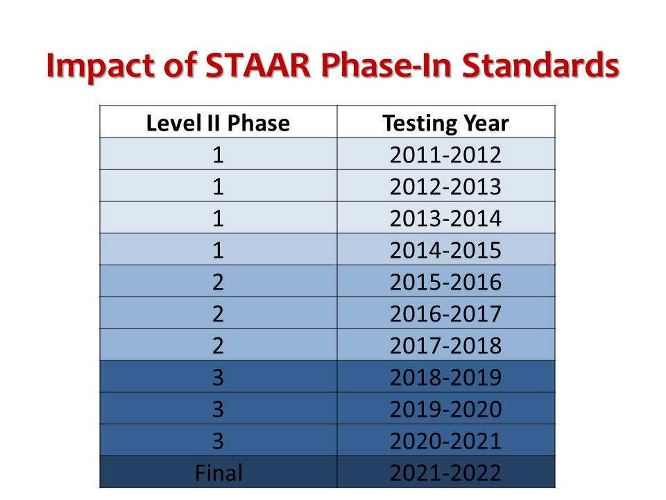 Impact of STAAR Phase-In Standards Level II PhaseTesting Year 12011-2012 12012-2013 12013-2014 12014-2015 22015-2016 22016-2017 22017-2018 32018-2019