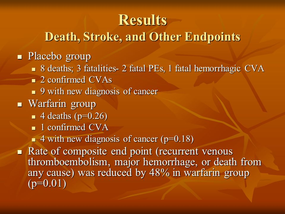 Results Death, Stroke, and Other Endpoints Placebo group Placebo group 8 deaths; 3 fatalities- 2 fatal PEs, 1 fatal hemorrhagic CVA 8 deaths; 3 fatalities- 2 fatal PEs, 1 fatal hemorrhagic CVA 2 confirmed CVAs 2 confirmed CVAs 9 with new diagnosis of cancer 9 with new diagnosis of cancer Warfarin group Warfarin group 4 deaths (p=0.26) 4 deaths (p=0.26) 1 confirmed CVA 1 confirmed CVA 4 with new diagnosis of cancer (p=0.18) 4 with new diagnosis of cancer (p=0.18) Rate of composite end point (recurrent venous thromboembolism, major hemorrhage, or death from any cause) was reduced by 48% in warfarin group (p=0.01) Rate of composite end point (recurrent venous thromboembolism, major hemorrhage, or death from any cause) was reduced by 48% in warfarin group (p=0.01)