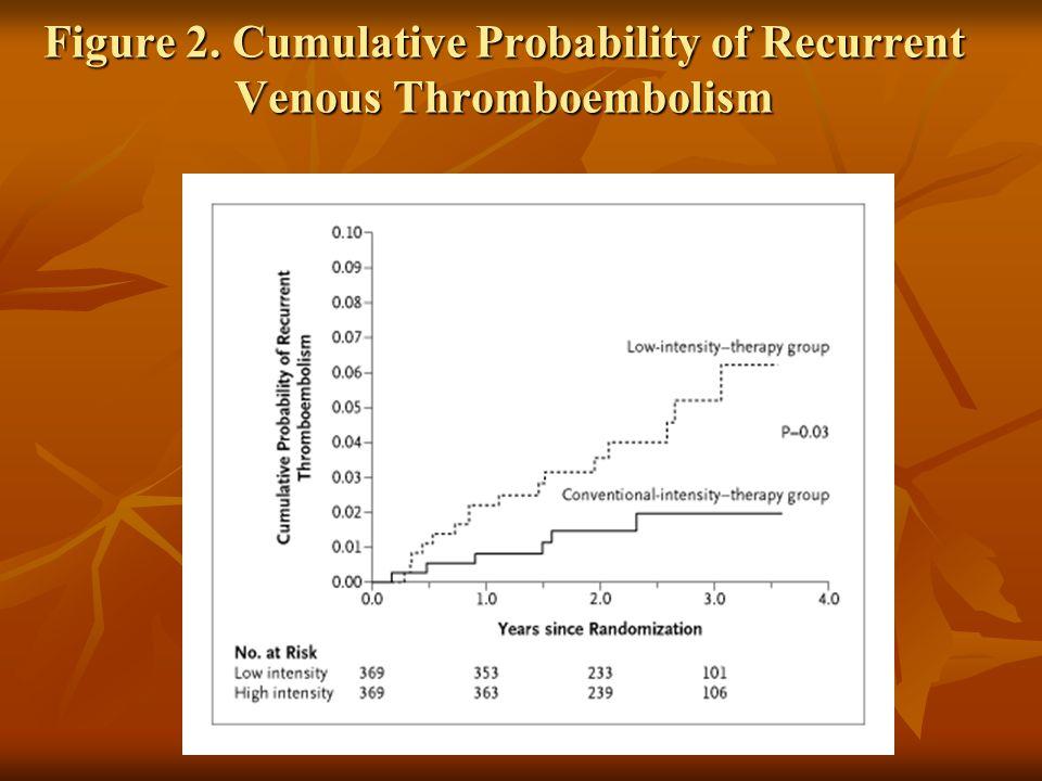 Figure 2. Cumulative Probability of Recurrent Venous Thromboembolism