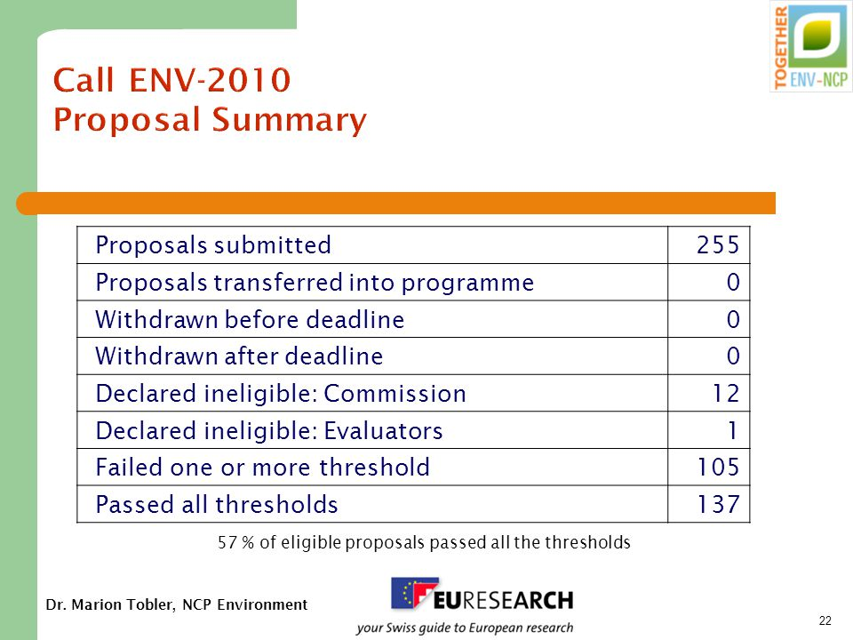 Dr. Marion Tobler, NCP Environment 22 Call ENV-2010 Proposal Summary Proposals submitted255 Proposals transferred into programme0 Withdrawn before dea