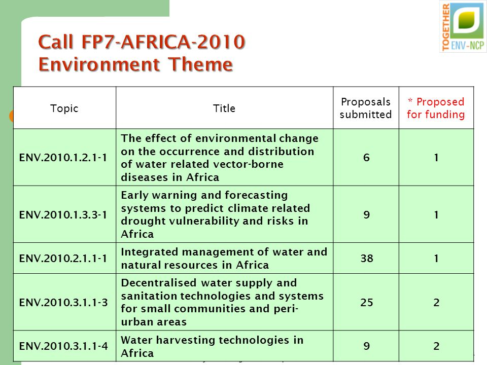 Dr. Marion Tobler, NCP Environment 24 Call FP7-AFRICA-2010 Environment Theme * The funding decision depends on the outcome of the associated administr