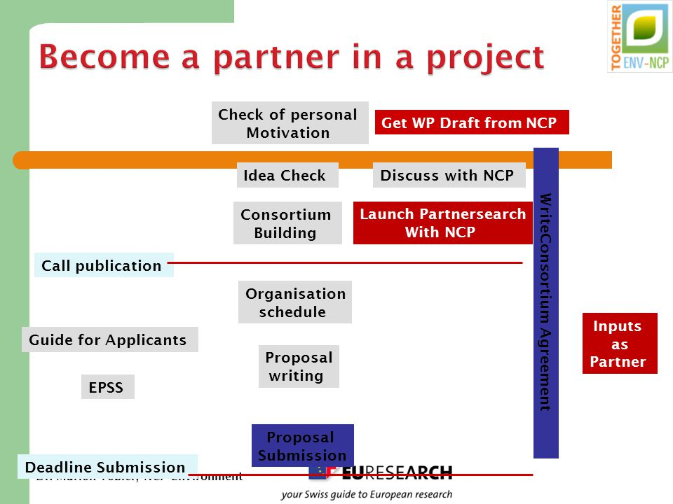 Dr. Marion Tobler, NCP Environment Check of personal Motivation Idea Check Consortium Building Discuss with NCP Organisation schedule Proposal writing