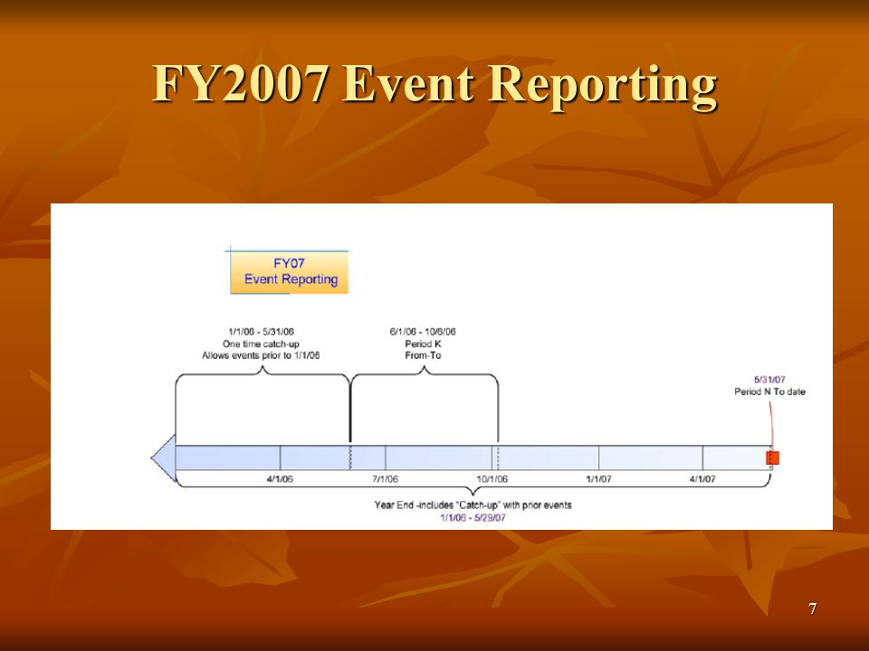 7 FY2007 Event Reporting