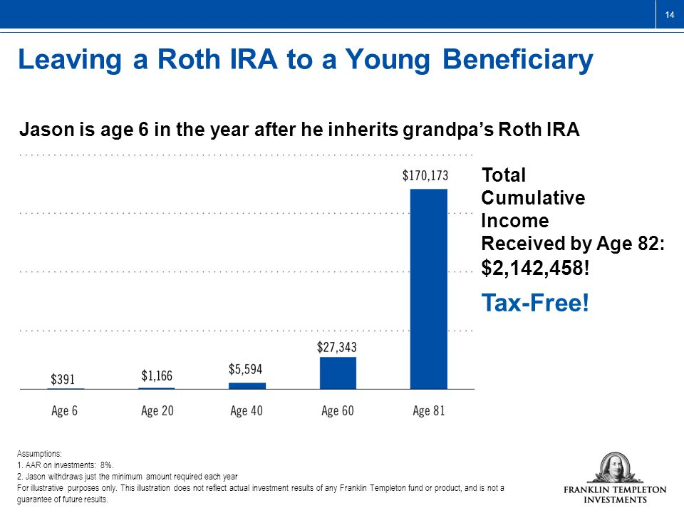 14 Leaving a Roth IRA to a Young Beneficiary Assumptions: 1.AAR on investments: 8%.