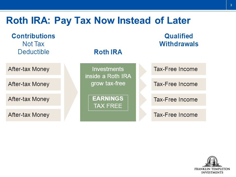 3 Roth IRA: Pay Tax Now Instead of Later Contributions Not Tax Deductible EARNINGS TAX FREE Qualified Withdrawals Investments inside a Roth IRA grow tax-free After-tax Money Tax-Free Income Roth IRA