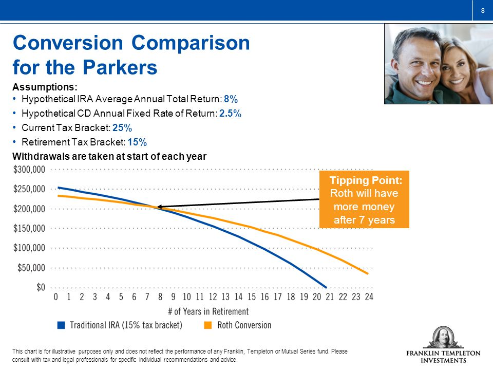 8 Conversion Comparison for the Parkers This chart is for illustrative purposes only and does not reflect the performance of any Franklin, Templeton or Mutual Series fund.