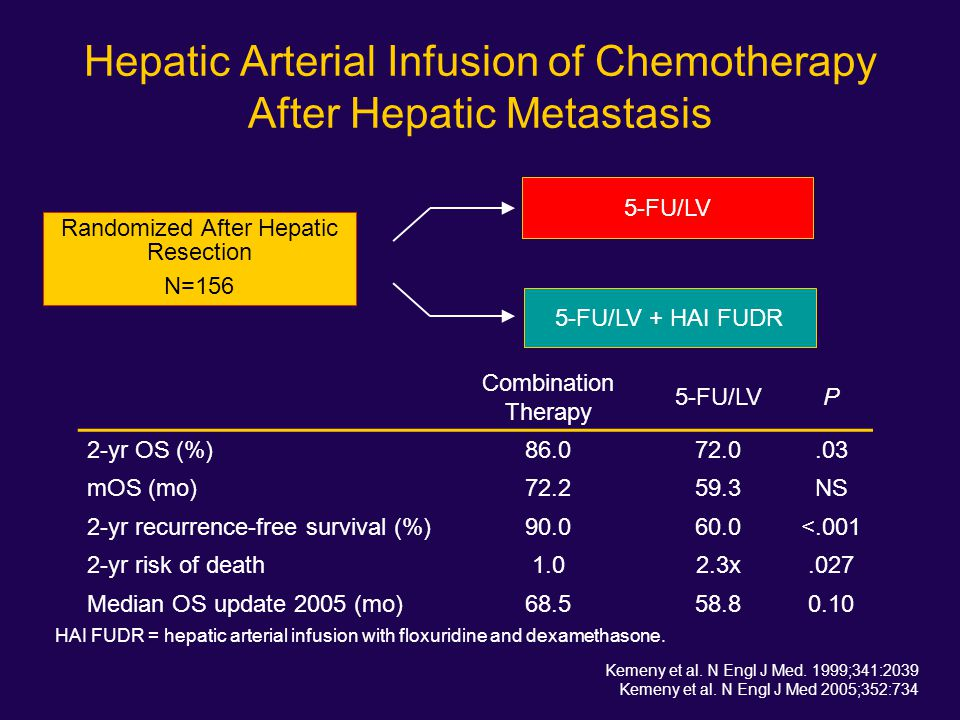Hepatic Arterial Infusion of Chemotherapy After Hepatic Metastasis 5-FU/LV + HAI FUDR 5-FU/LV Randomized After Hepatic Resection N=156 HAI FUDR = hepa