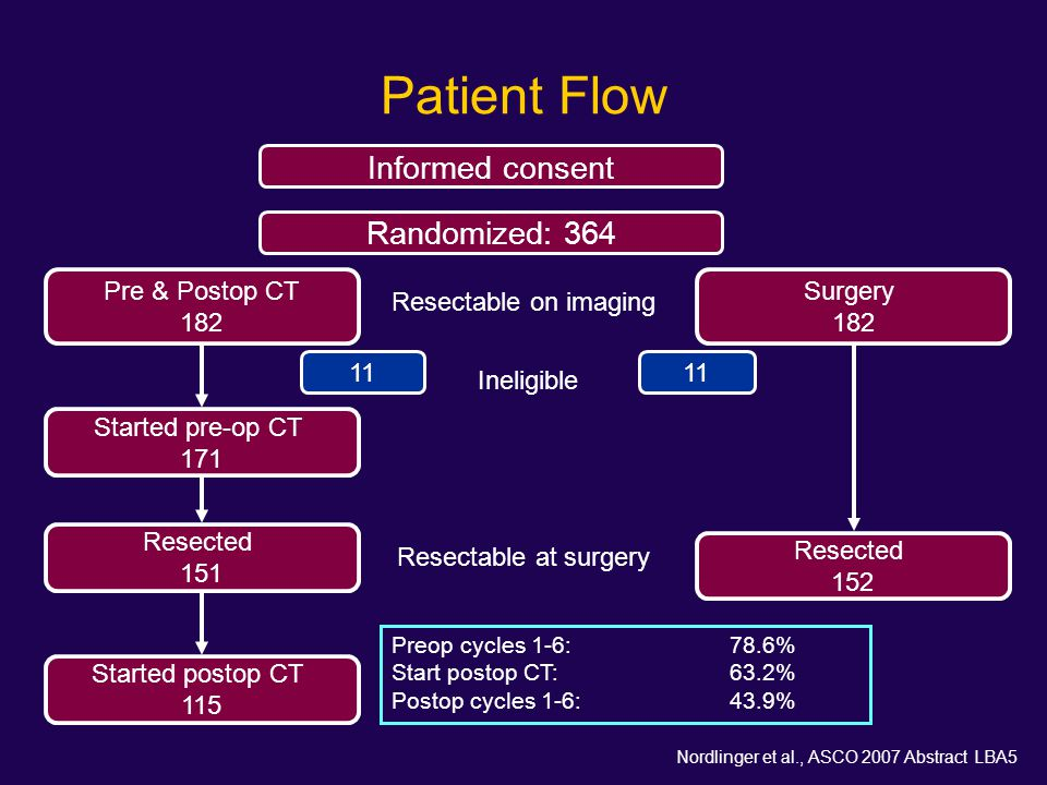 Patient Flow Informed consent Randomized: 364 Pre & Postop CT 182 Surgery 182 Ineligible 11 Started pre-op CT 171 Resected 152 Resected 151 Started po