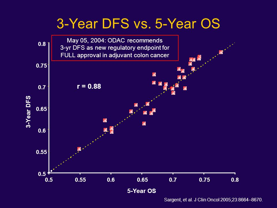 3-Year DFS vs. 5-Year OS Sargent, et al. J Clin Oncol 2005;23:8664–8670. 0.5 0.55 0.6 0.65 0.7 0.75 0.8 0.50.550.60.650.70.750.8 r = 0.88 3-Year DFS 5