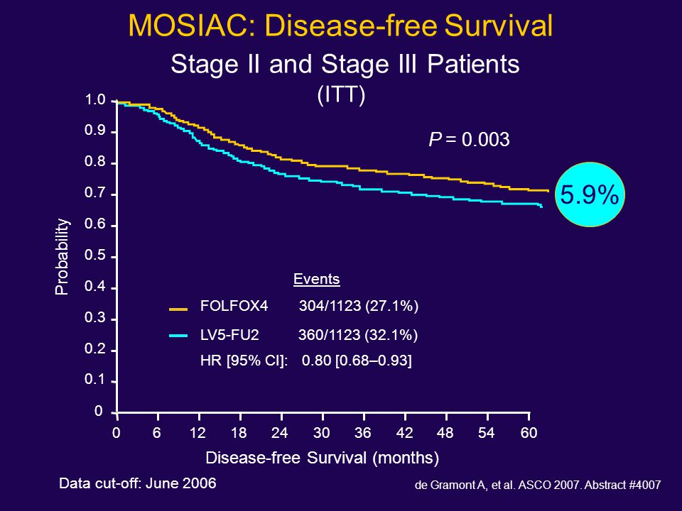 MOSIAC: Disease-free Survival Stage II and Stage III Patients (ITT) Data cut-off: June 2006 Disease-free Survival (months) Probability 1.0 0.8 0.6 0.4