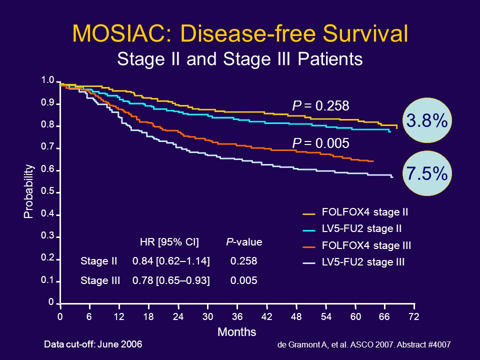 MOSIAC: Disease-free Survival Stage II and Stage III Patients Data cut-off: June 2006 Months HR [95% CI] P-value Stage II 0.84 [0.62–1.14] 0.258 Stage