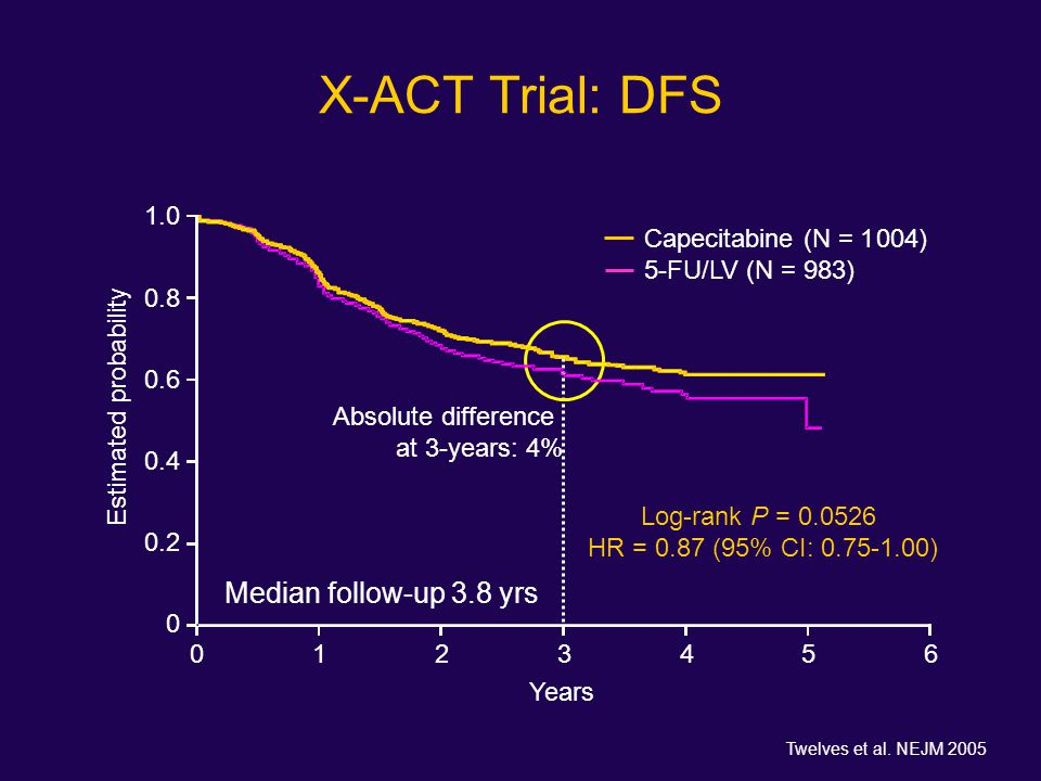 X-ACT Trial: DFS 1.0 0.8 0.6 0.4 0.2 0 01234560123456 Years Estimated probability Capecitabine (N = 1 004) 5-FU/LV (N = 983) Log-rank P = 0.0526 HR =