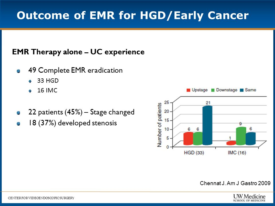 CENTER FOR VIDEOENDOSCOPIC SURGERY Outcome of EMR for HGD/Early Cancer EMR Therapy alone – UC experience 49 Complete EMR eradication 33 HGD 16 IMC 22 patients (45%) – Stage changed 18 (37%) developed stenosis Chennat J.