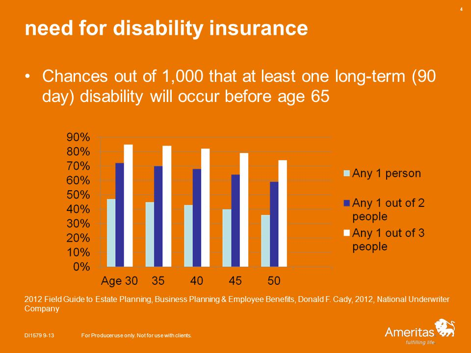 need for disability insurance DI1579 9-13For Producer use only.