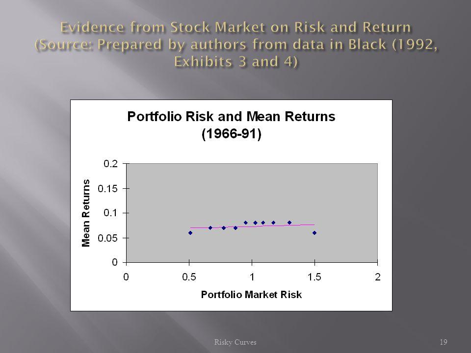 Risky Curves 19