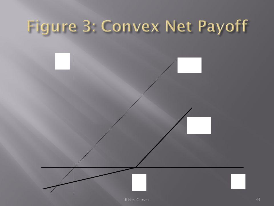 Risky Curves34 n = g n(g) gz