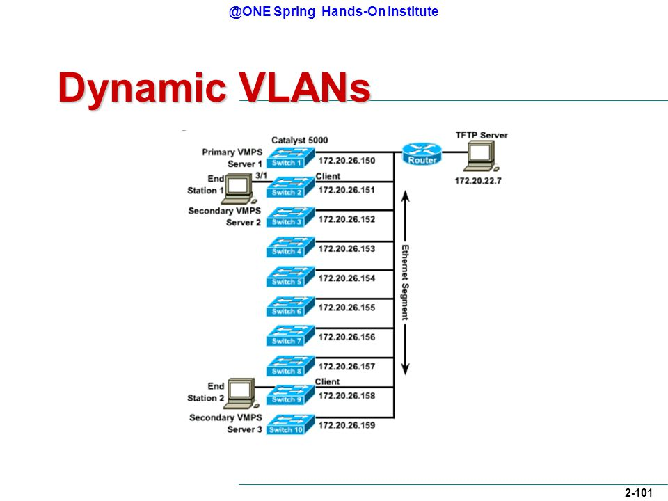 @ONE Spring Hands-On Institute 2-101 Dynamic VLANs