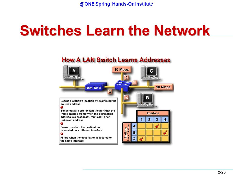 @ONE Spring Hands-On Institute 2-23 Switches Learn the Network