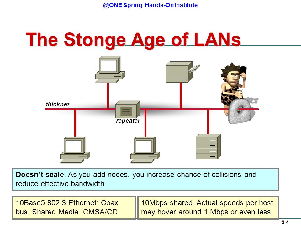 @ONE Spring Hands-On Institute 2-4 The Stonge Age of LANs thicknet 10Base5 802.3 Ethernet: Coax bus.