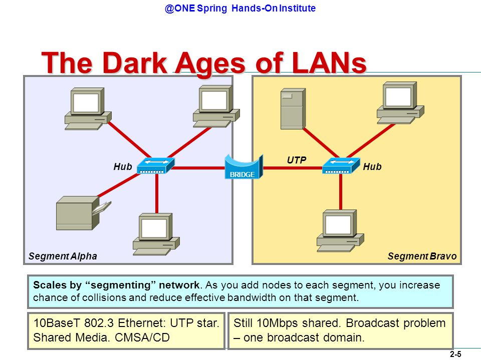 @ONE Spring Hands-On Institute 2-5 Segment BravoSegment Alpha The Dark Ages of LANs Hub UTP 10BaseT 802.3 Ethernet: UTP star.