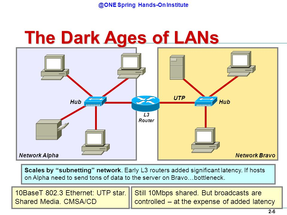 @ONE Spring Hands-On Institute 2-6 Network AlphaNetwork Bravo The Dark Ages of LANs L3 Router Hub UTP 10BaseT 802.3 Ethernet: UTP star.