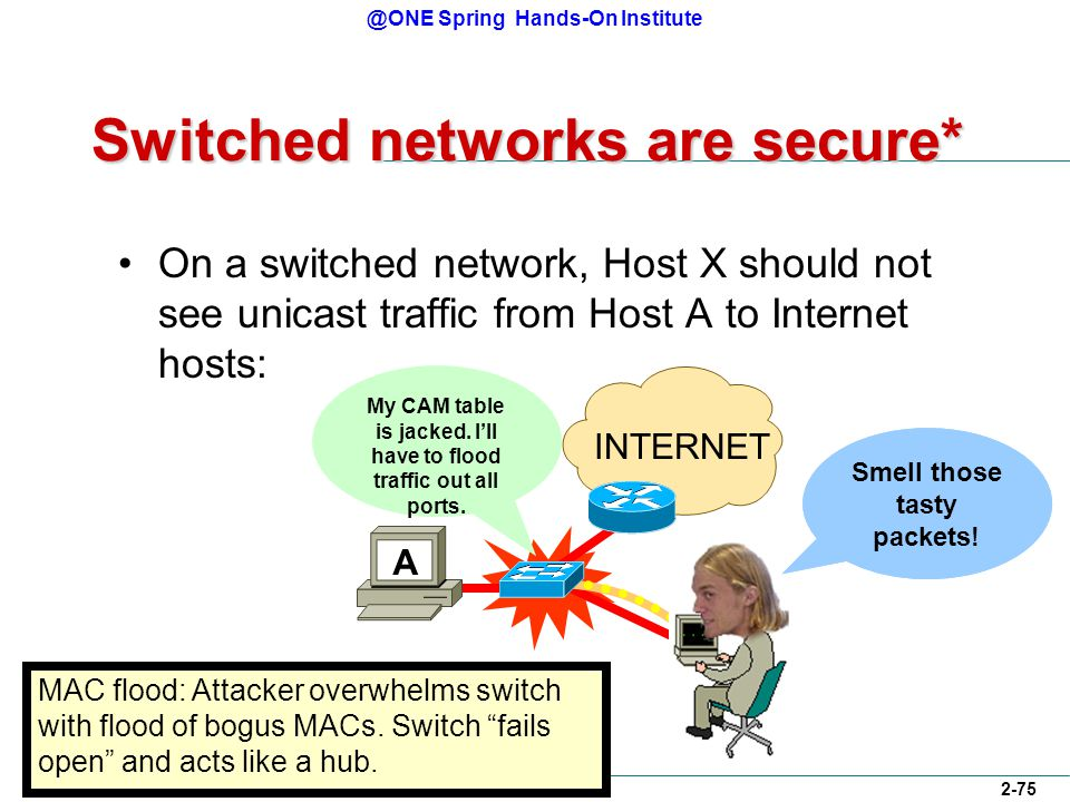 @ONE Spring Hands-On Institute 2-75 Switched networks are secure* On a switched network, Host X should not see unicast traffic from Host A to Internet hosts: INTERNET X MAC flood: Attacker overwhelms switch with flood of bogus MACs.