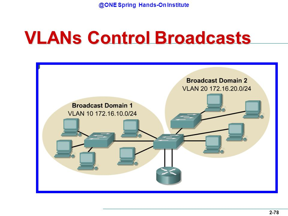 @ONE Spring Hands-On Institute 2-78 VLANs Control Broadcasts
