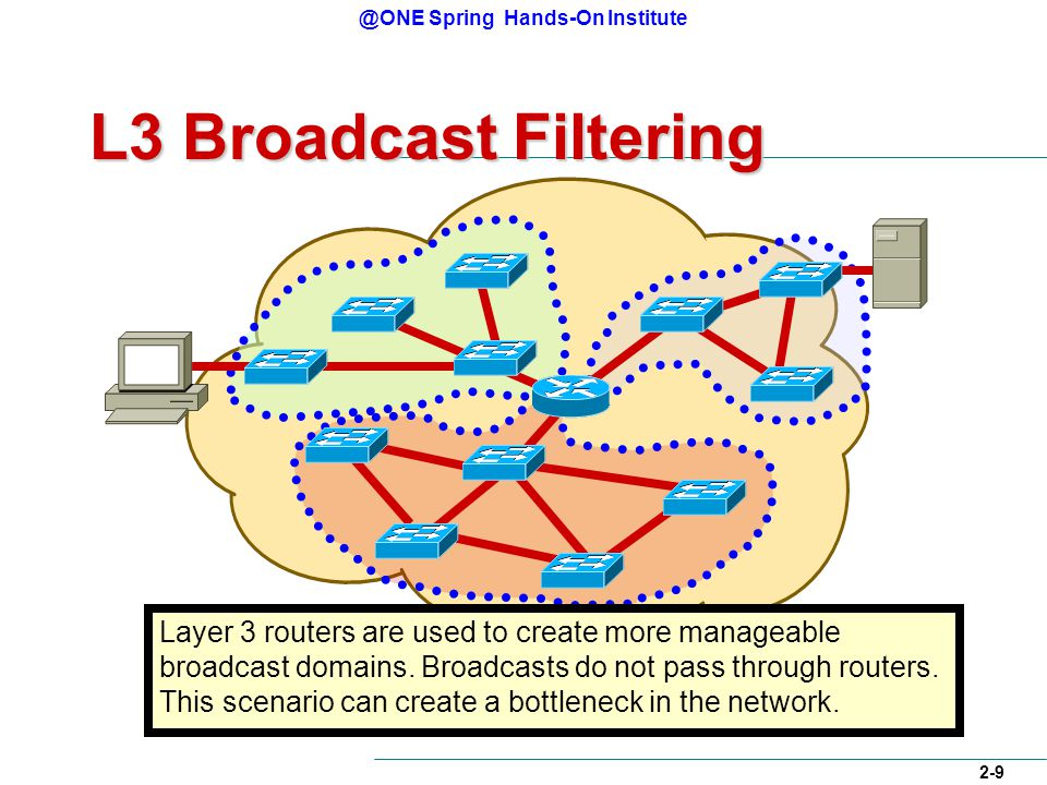 @ONE Spring Hands-On Institute 2-9 L3 Broadcast Filtering Layer 3 routers are used to create more manageable broadcast domains.